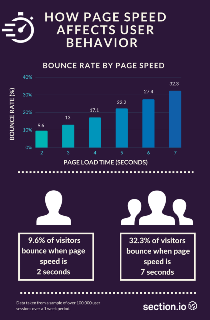 Bounce Rate of Users for Mortgage Broker Leads